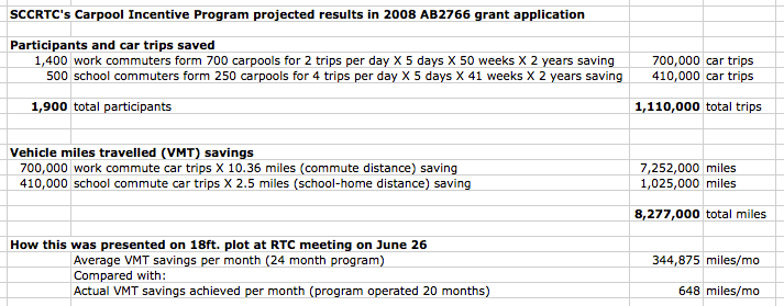 SCCRTC projected result submitted in 2008 AB2766 traffic pollution reduction grant